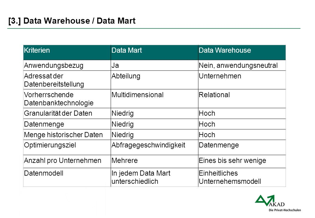 [3.] Data Warehouse / Data Mart